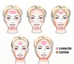 como maquillarse segun forma del rostro Formas del rostro, ¿Cómo identificar tu forma?